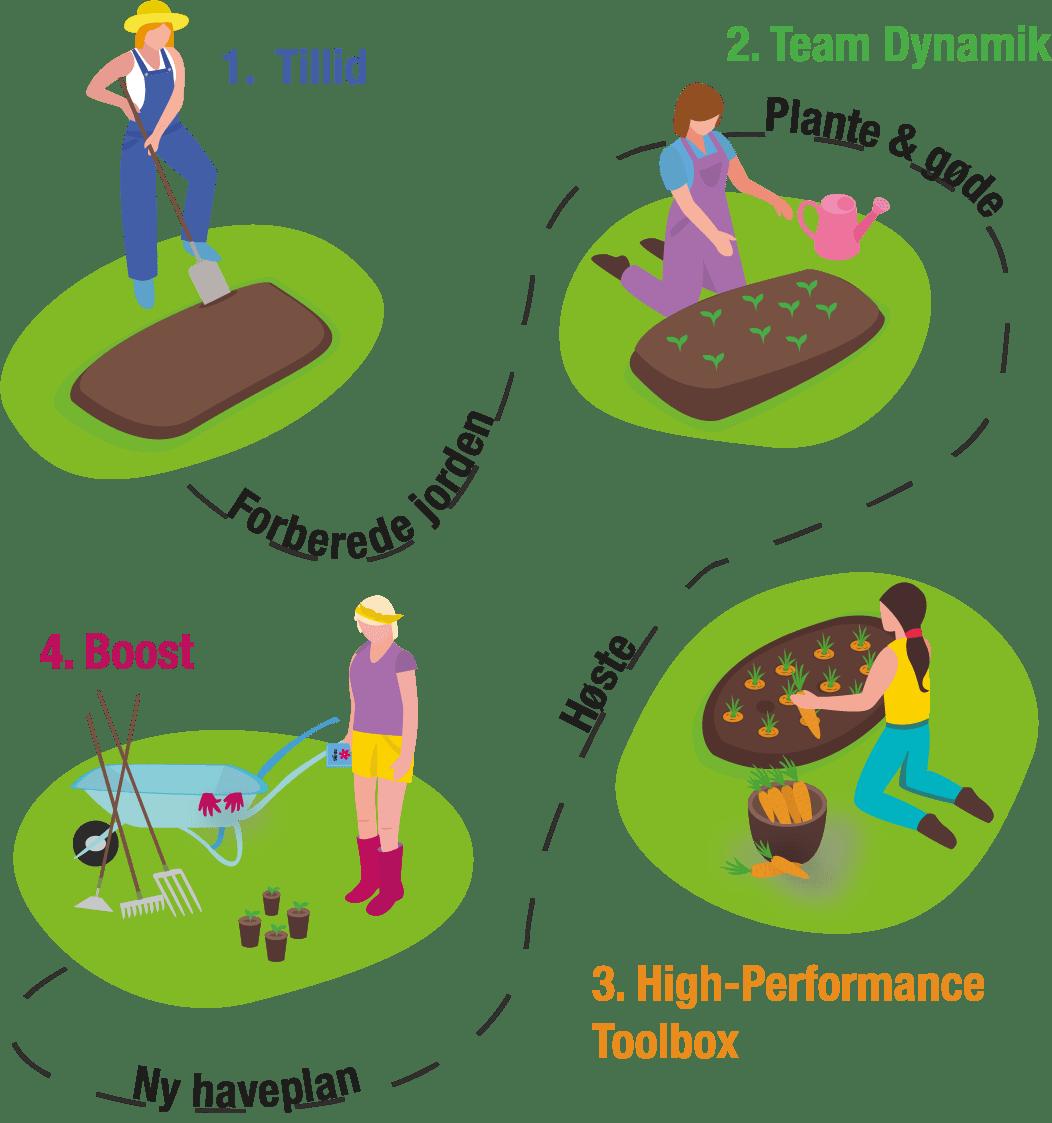 Bæredigtigt high-performance team illustration