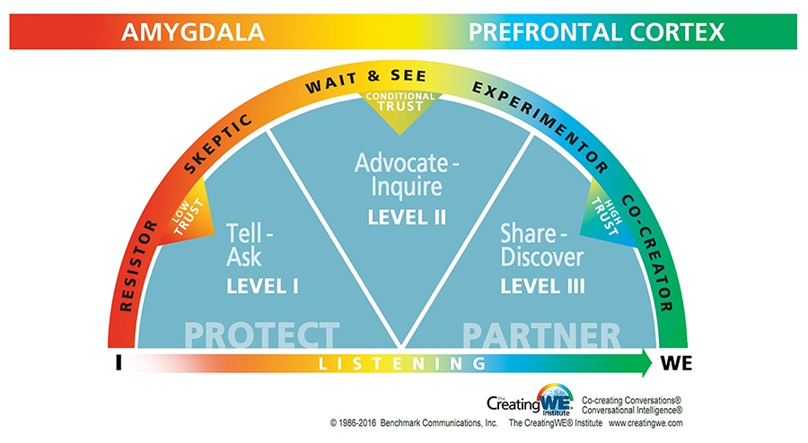 Samtalebarometeret