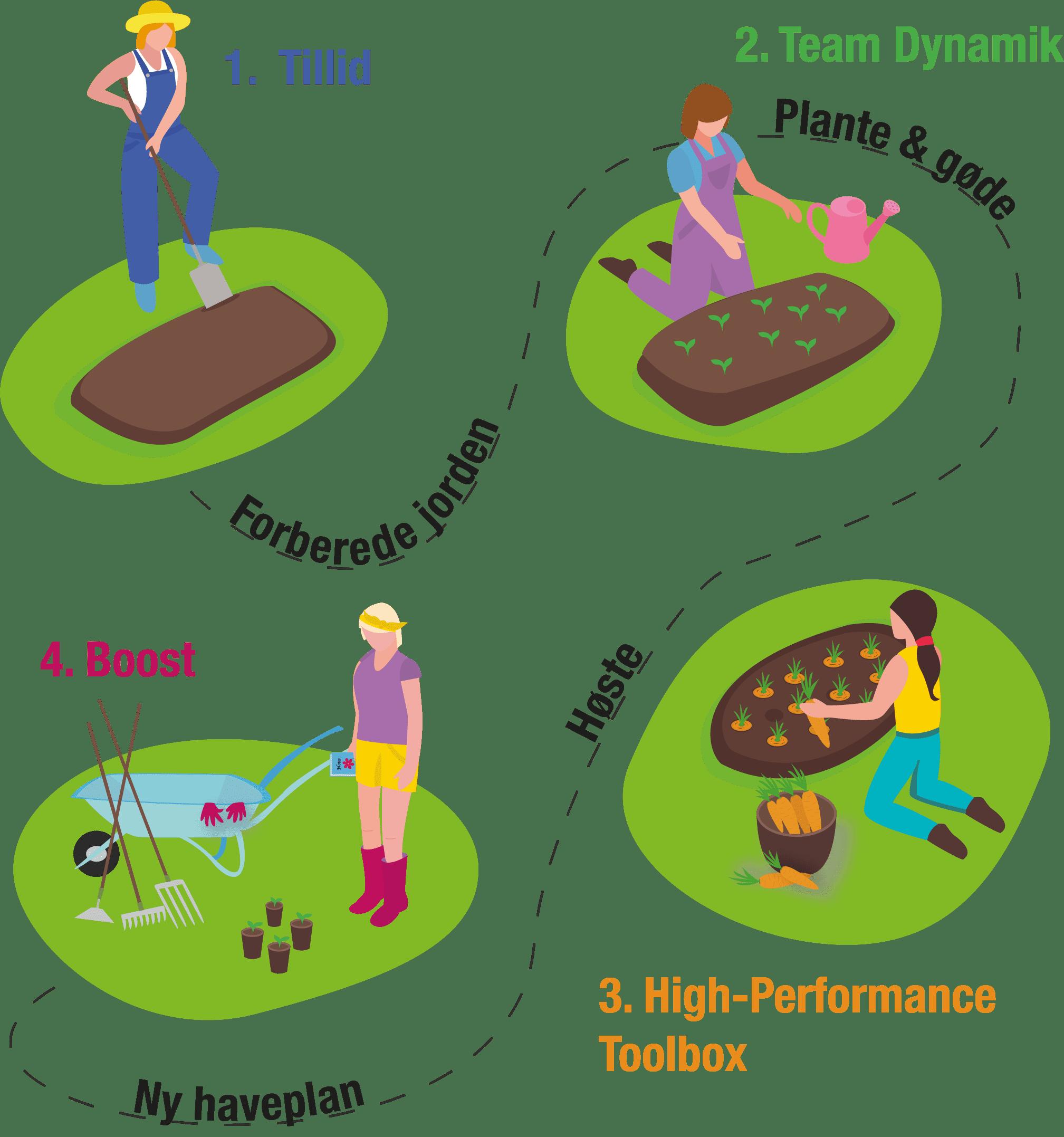 Illustration af BHPT